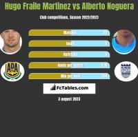 Hugo Fraile Martinez vs Alberto Noguera h2h player stats