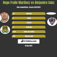 Hugo Fraile Martinez vs Alejandro Sanz h2h player stats