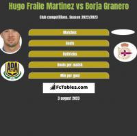 Hugo Fraile Martinez vs Borja Granero h2h player stats