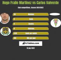 Hugo Fraile Martinez vs Carlos Valverde h2h player stats
