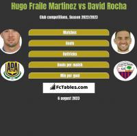 Hugo Fraile Martinez vs David Rocha h2h player stats