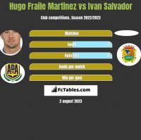 Hugo Fraile Martinez vs Ivan Salvador h2h player stats
