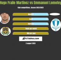 Hugo Fraile Martinez vs Emmanuel Lomotey h2h player stats