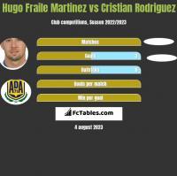 Hugo Fraile Martinez vs Cristian Rodriguez h2h player stats