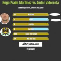 Hugo Fraile Martinez vs Ander Vidorreta h2h player stats