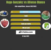 Hugo Gonzalez vs Alfonso Blanco h2h player stats
