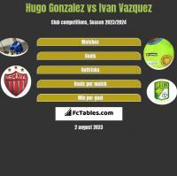 Hugo Gonzalez vs Ivan Vazquez h2h player stats