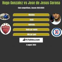 Hugo Gonzalez vs Jose de Jesus Corona h2h player stats