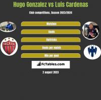 Hugo Gonzalez vs Luis Cardenas h2h player stats