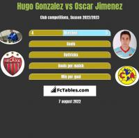 Hugo Gonzalez vs Oscar Jimenez h2h player stats