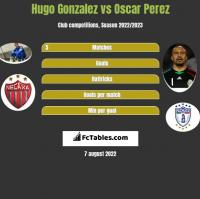 Hugo Gonzalez vs Oscar Perez h2h player stats