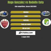 Hugo Gonzalez vs Rodolfo Cota h2h player stats