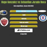 Hugo Gonzalez vs Sebastian Jurado Roca h2h player stats
