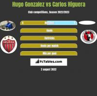 Hugo Gonzalez vs Carlos Higuera h2h player stats