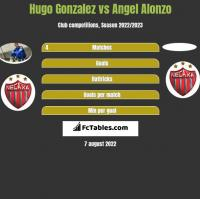 Hugo Gonzalez vs Angel Alonzo h2h player stats