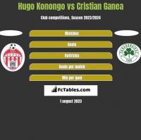 Hugo Konongo vs Cristian Ganea h2h player stats