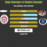 Hugo Konongo vs Damien Dussaut h2h player stats