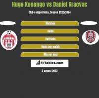 Hugo Konongo vs Daniel Graovac h2h player stats