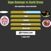 Hugo Konongo vs David Bruno h2h player stats