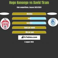 Hugo Konongo vs David Tiram h2h player stats