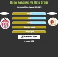 Hugo Konongo vs Dinu Graur h2h player stats