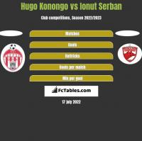 Hugo Konongo vs Ionut Serban h2h player stats