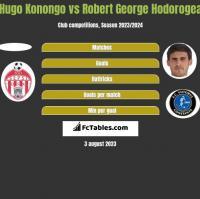 Hugo Konongo vs Robert George Hodorogea h2h player stats