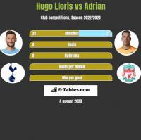 Hugo Lloris vs Adrian h2h player stats