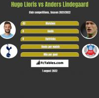 Hugo Lloris vs Anders Lindegaard h2h player stats