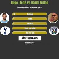 Hugo Lloris vs David Button h2h player stats