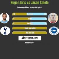 Hugo Lloris vs Jason Steele h2h player stats