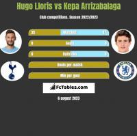Hugo Lloris vs Kepa Arrizabalaga h2h player stats