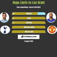 Hugo Lloris vs Lee Grant h2h player stats