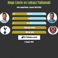 Hugo Lloris vs Lukasz Fabianski h2h player stats