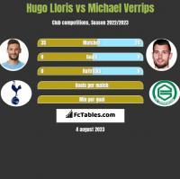 Hugo Lloris vs Michael Verrips h2h player stats