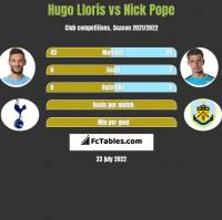 Hugo Lloris vs Nick Pope h2h player stats