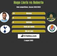 Hugo Lloris vs Roberto h2h player stats