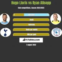 Hugo Lloris vs Ryan Allsopp h2h player stats