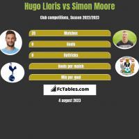 Hugo Lloris vs Simon Moore h2h player stats