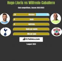 Hugo Lloris vs Wilfredo Caballero h2h player stats