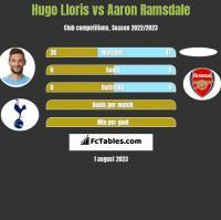 Hugo Lloris vs Aaron Ramsdale h2h player stats