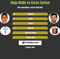Hugo Mallo vs Aaron Caricol h2h player stats