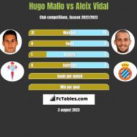 Hugo Mallo vs Aleix Vidal h2h player stats