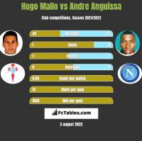 Hugo Mallo vs Andre Anguissa h2h player stats