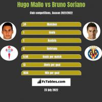 Hugo Mallo vs Bruno Soriano h2h player stats