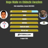 Hugo Mallo vs Chidozie Awaziem h2h player stats