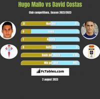 Hugo Mallo vs David Costas h2h player stats