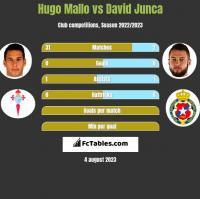 Hugo Mallo vs David Junca h2h player stats