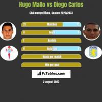 Hugo Mallo vs Diego Carlos h2h player stats