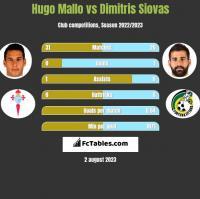 Hugo Mallo vs Dimitris Siovas h2h player stats